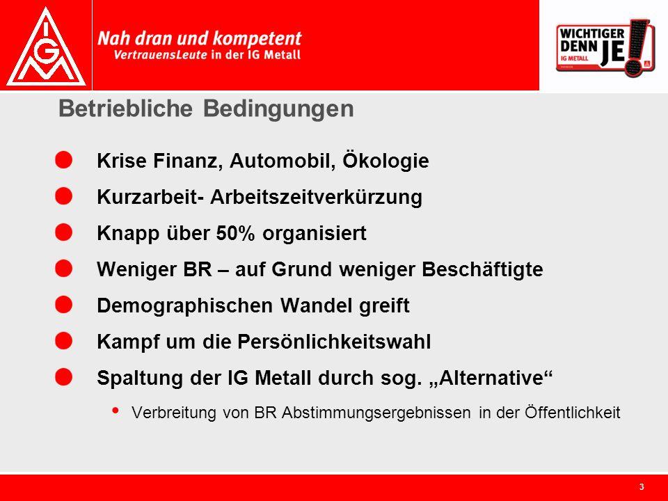3 Betriebliche Bedingungen Krise Finanz, Automobil, Ökologie Kurzarbeit- Arbeitszeitverkürzung Knapp über 50% organisiert Weniger BR – auf Grund wenig