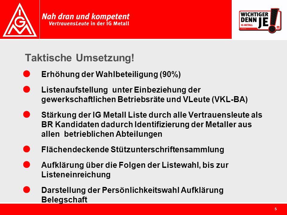 5 Taktische Umsetzung! Erhöhung der Wahlbeteiligung (90%) Listenaufstellung unter Einbeziehung der gewerkschaftlichen Betriebsräte und VLeute (VKL-BA)
