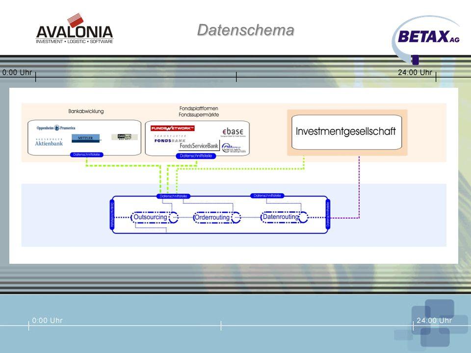 Datenschema