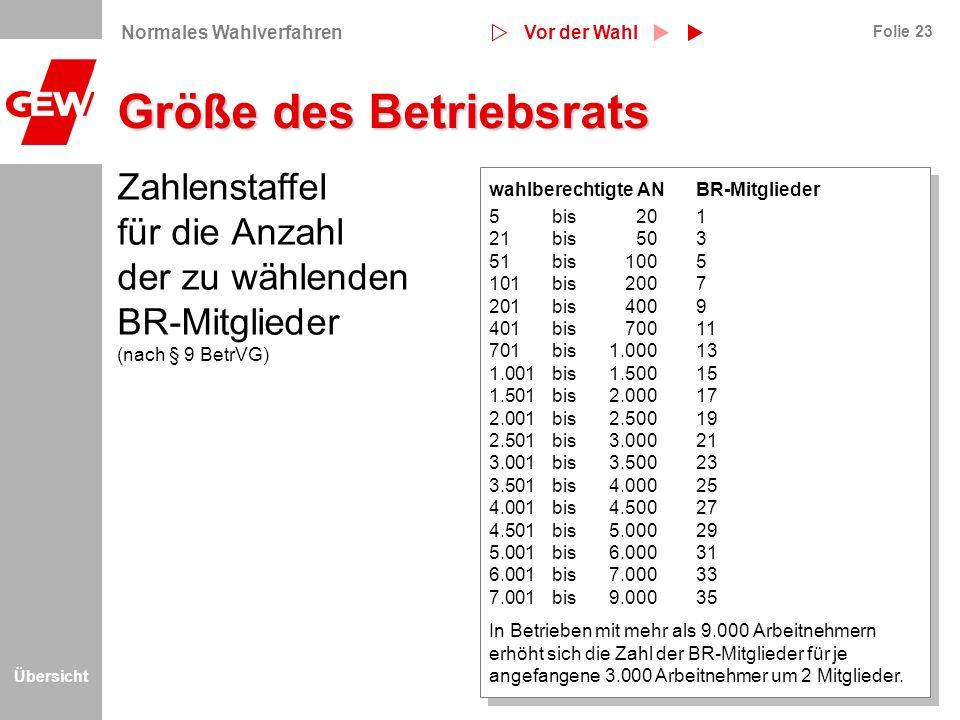 Übersicht Folie 23 Größe des Betriebsrats Zahlenstaffel für die Anzahl der zu wählenden BR-Mitglieder (nach § 9 BetrVG) wahlberechtigte ANBR-Mitgliede