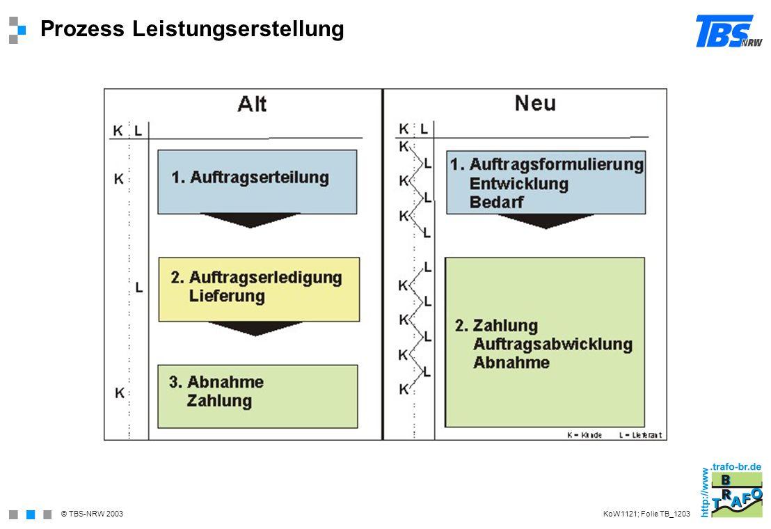 © TBS-NRW 2003 Prozess Leistungserstellung KoW1121; Folie TB_1203