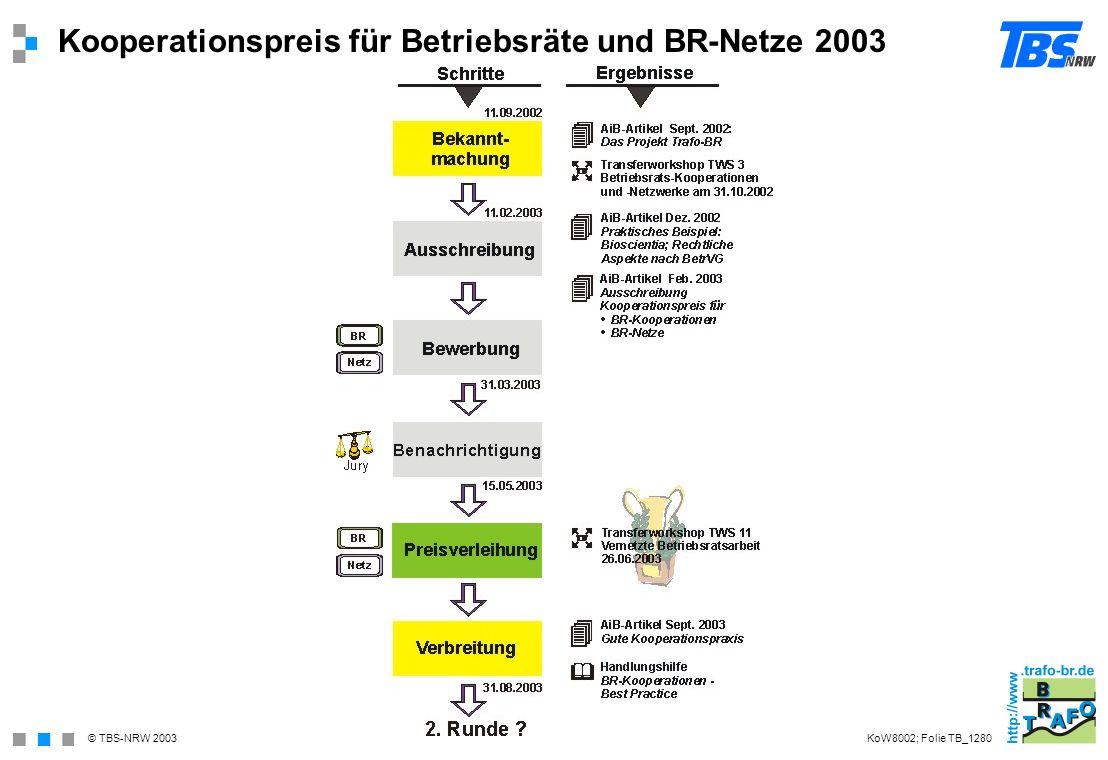 © TBS-NRW 2003 Kooperationspreis für Betriebsräte und BR-Netze 2003 KoW8002; Folie TB_1280