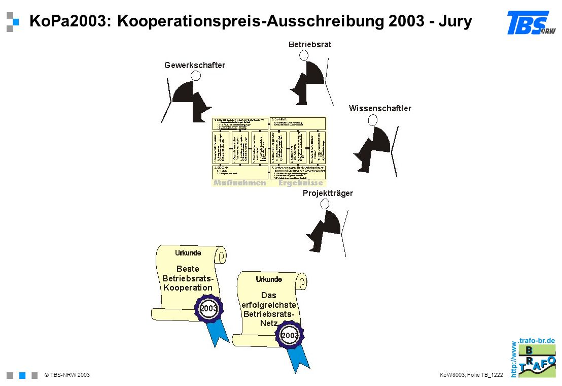 © TBS-NRW 2003 KoPa2003: Kooperationspreis-Ausschreibung 2003 - Jury KoW8003; Folie TB_1222