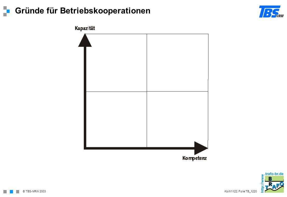 © TBS-NRW 2003 Gründe für Betriebskooperationen KoW1122; Folie TB_1220