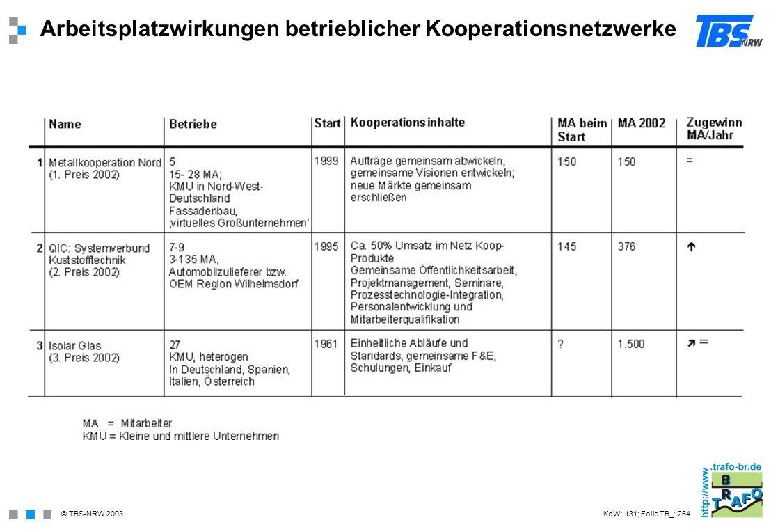 © TBS-NRW 2003 Arbeitsplatzwirkungen betrieblicher Kooperationsnetzwerke KoW1131; Folie TB_1264