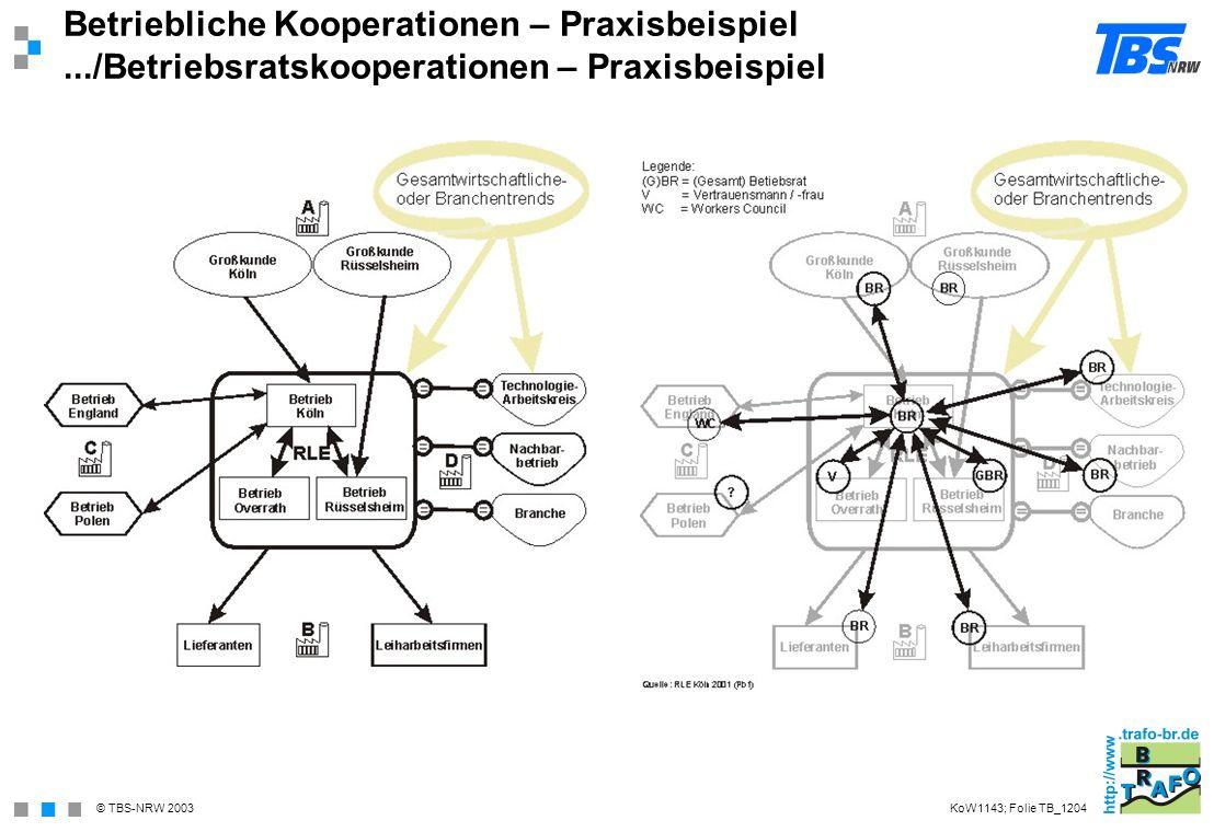 © TBS-NRW 2003 Betriebliche Kooperationen – Praxisbeispiel.../Betriebsratskooperationen – Praxisbeispiel KoW1143; Folie TB_1204