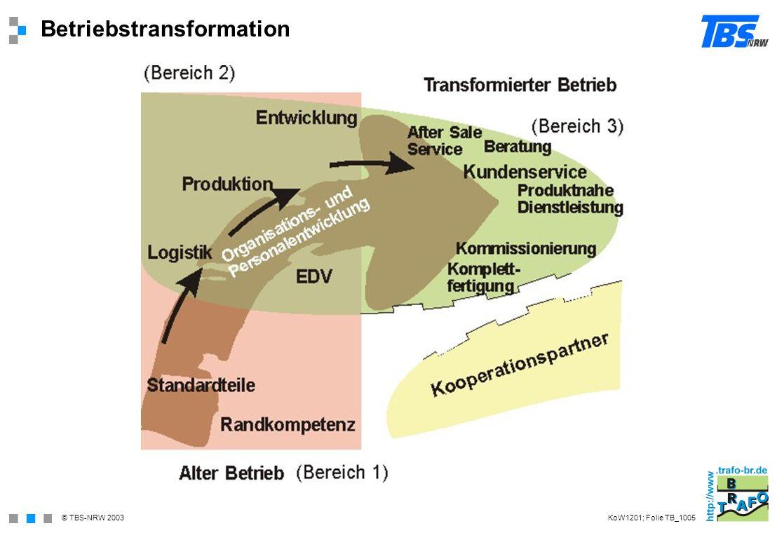 © TBS-NRW 2003 Betriebstransformation KoW1201; Folie TB_1005
