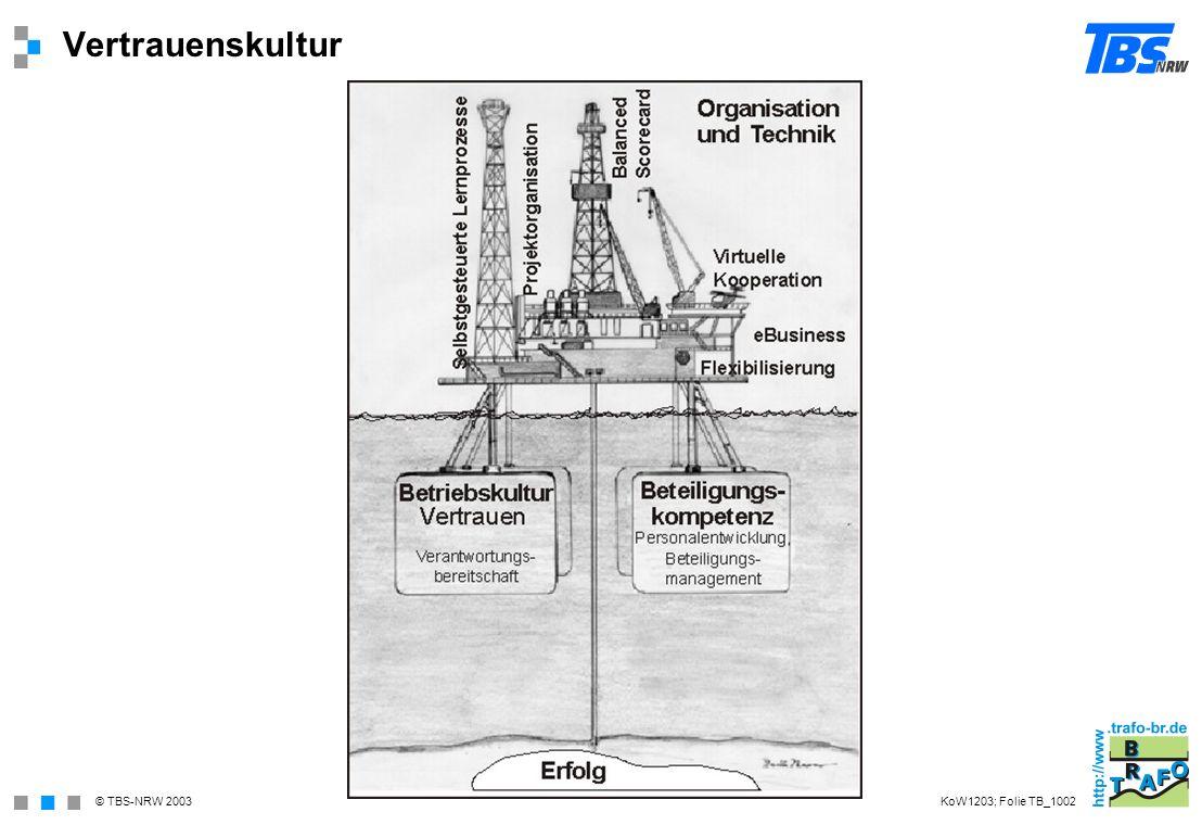 © TBS-NRW 2003 Vertrauenskultur KoW1203; Folie TB_1002