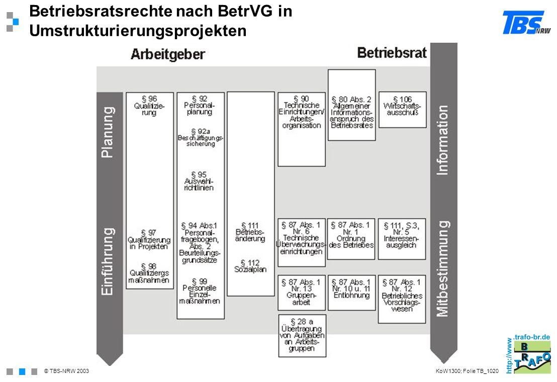 © TBS-NRW 2003 Betriebsratsrechte nach BetrVG in Umstrukturierungsprojekten KoW1300; Folie TB_1020