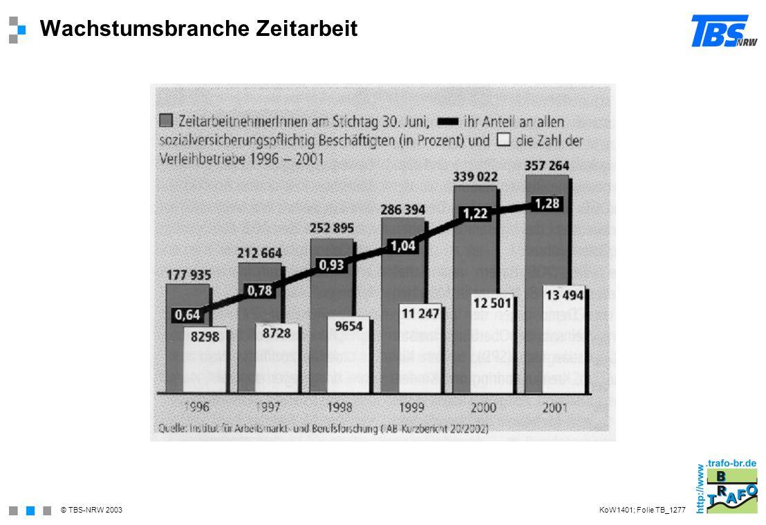 © TBS-NRW 2003 Wachstumsbranche Zeitarbeit KoW1401; Folie TB_1277