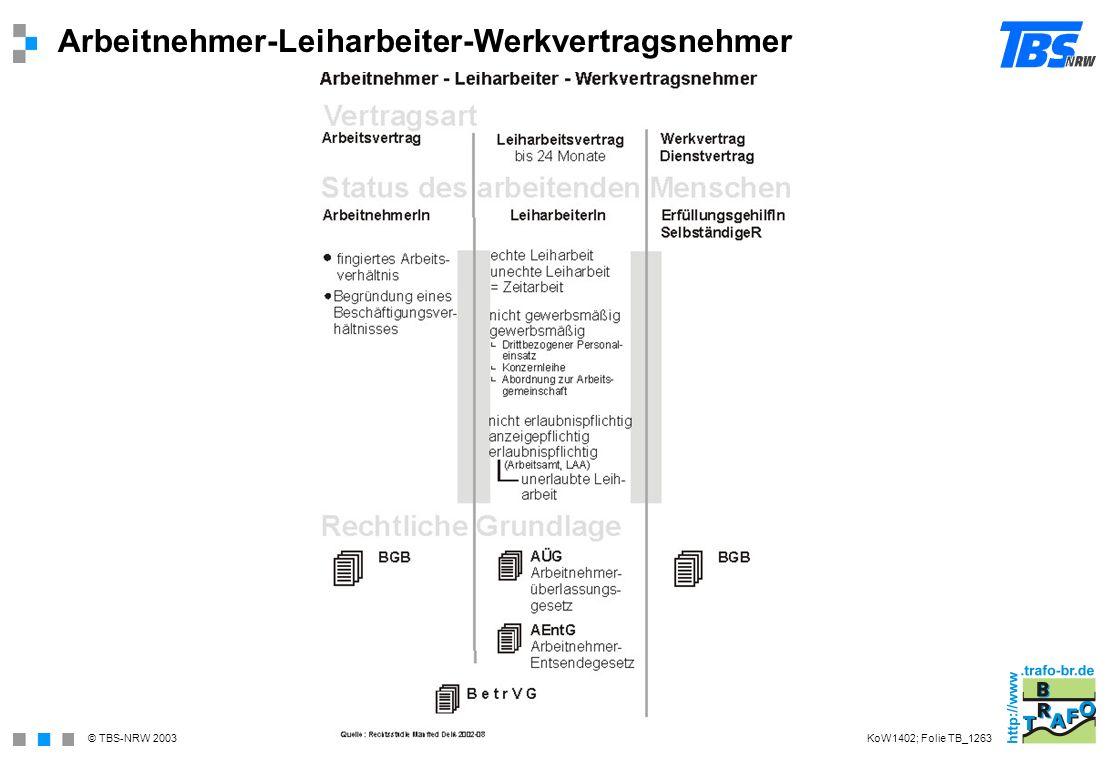 © TBS-NRW 2003 Arbeitnehmer-Leiharbeiter-Werkvertragsnehmer KoW1402; Folie TB_1263
