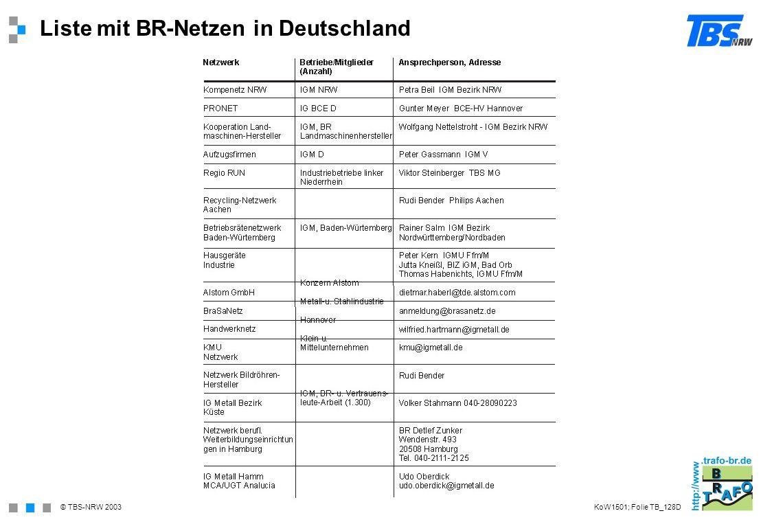 © TBS-NRW 2003 Liste mit BR-Netzen in Deutschland KoW1501; Folie TB_128D
