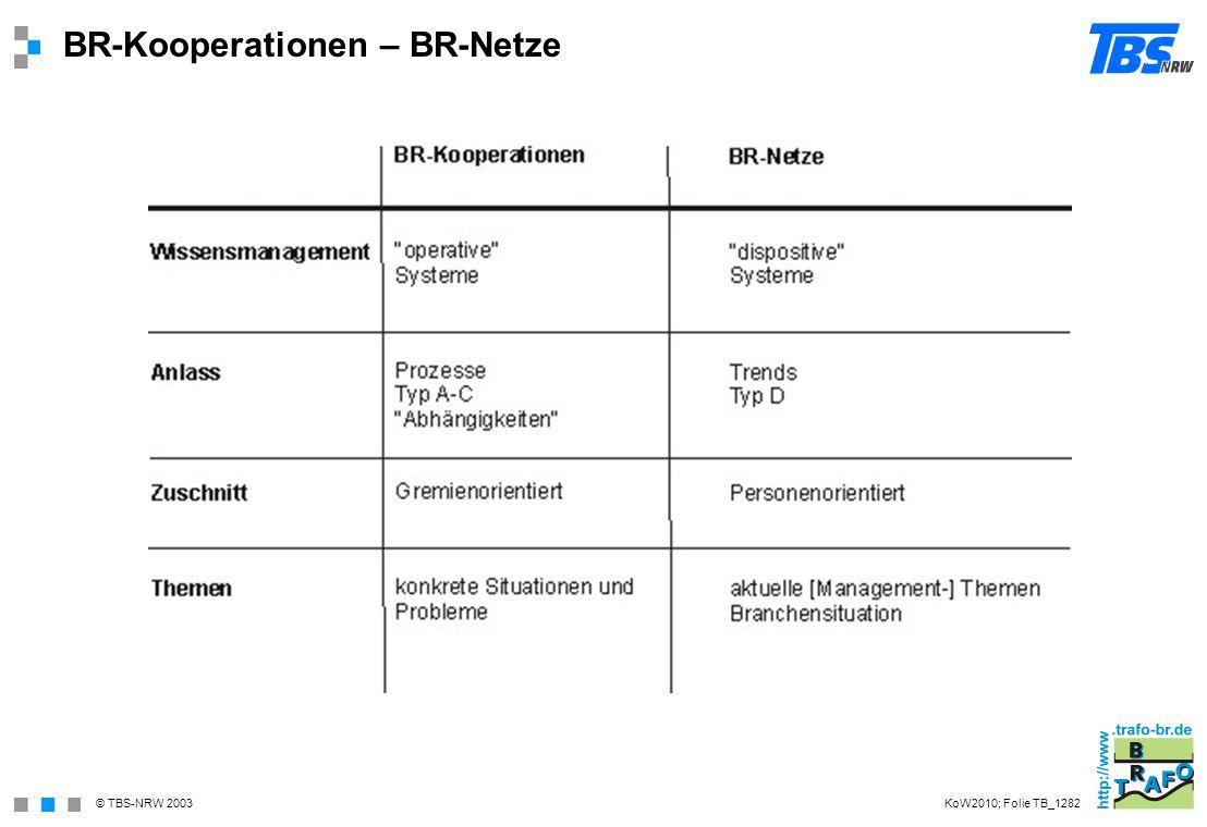© TBS-NRW 2003 BR-Kooperationen – BR-Netze KoW2010; Folie TB_1282