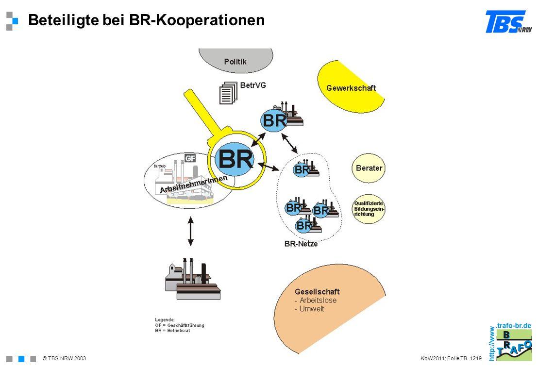 © TBS-NRW 2003 Beteiligte bei BR-Kooperationen KoW2011; Folie TB_1219