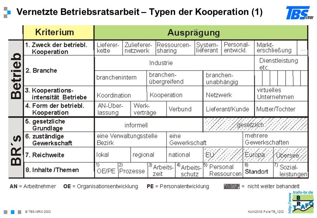 © TBS-NRW 2003 Vernetzte Betriebsratsarbeit – Typen der Kooperation (1) KoW2016; Folie TB_1202