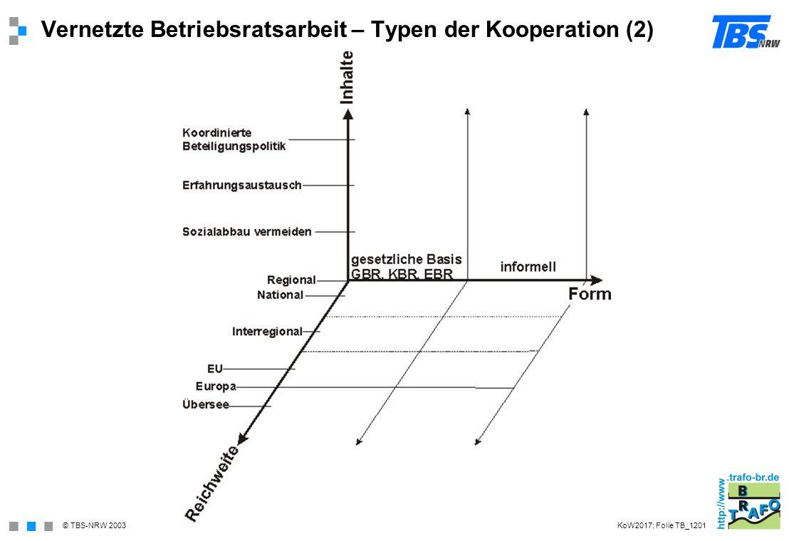 © TBS-NRW 2003 Vernetzte Betriebsratsarbeit – Typen der Kooperation (2) KoW2017; Folie TB_1201