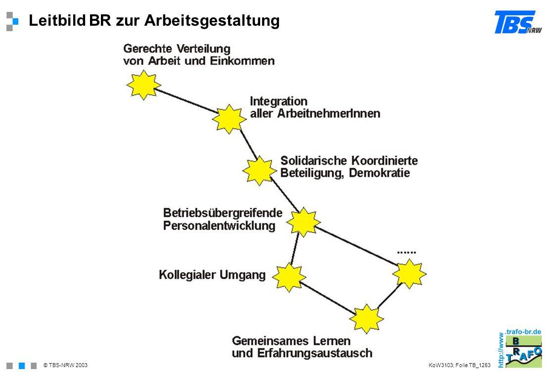 © TBS-NRW 2003 Leitbild BR zur Arbeitsgestaltung KoW3103; Folie TB_1253