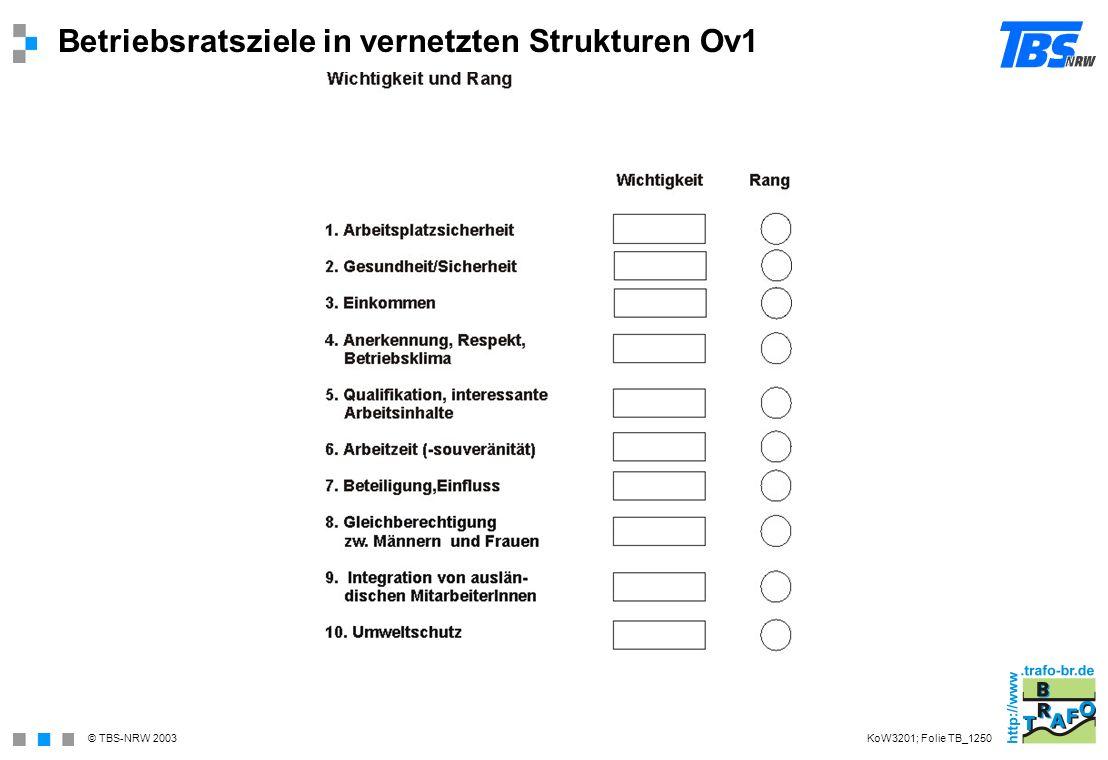 © TBS-NRW 2003 Betriebsratsziele in vernetzten Strukturen Ov1 KoW3201; Folie TB_1250