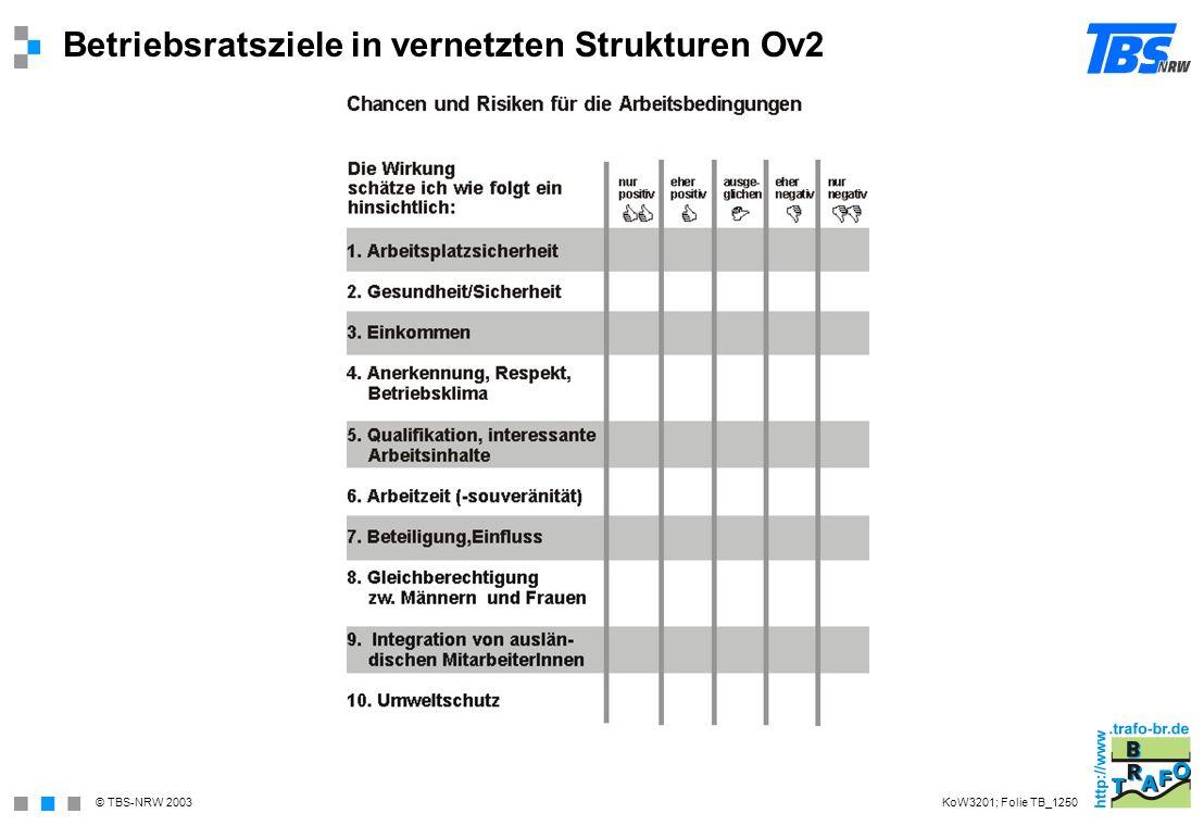 © TBS-NRW 2003 Betriebsratsziele in vernetzten Strukturen Ov2 KoW3201; Folie TB_1250