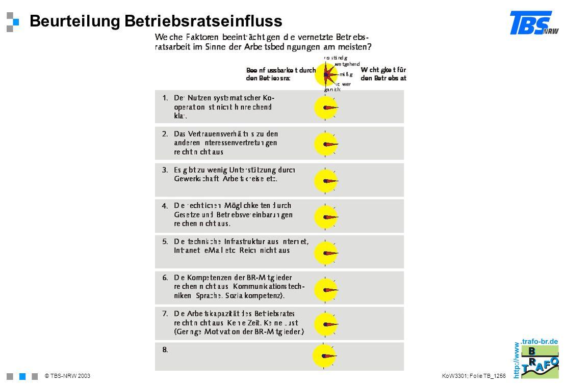 © TBS-NRW 2003 Beurteilung Betriebsratseinfluss KoW3301; Folie TB_1256
