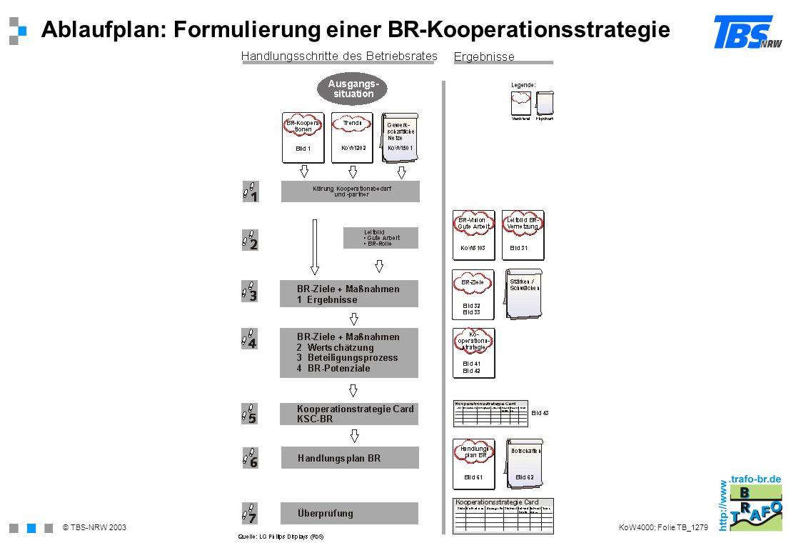 © TBS-NRW 2003 Ablaufplan: Formulierung einer BR-Kooperationsstrategie KoW4000; Folie TB_1279