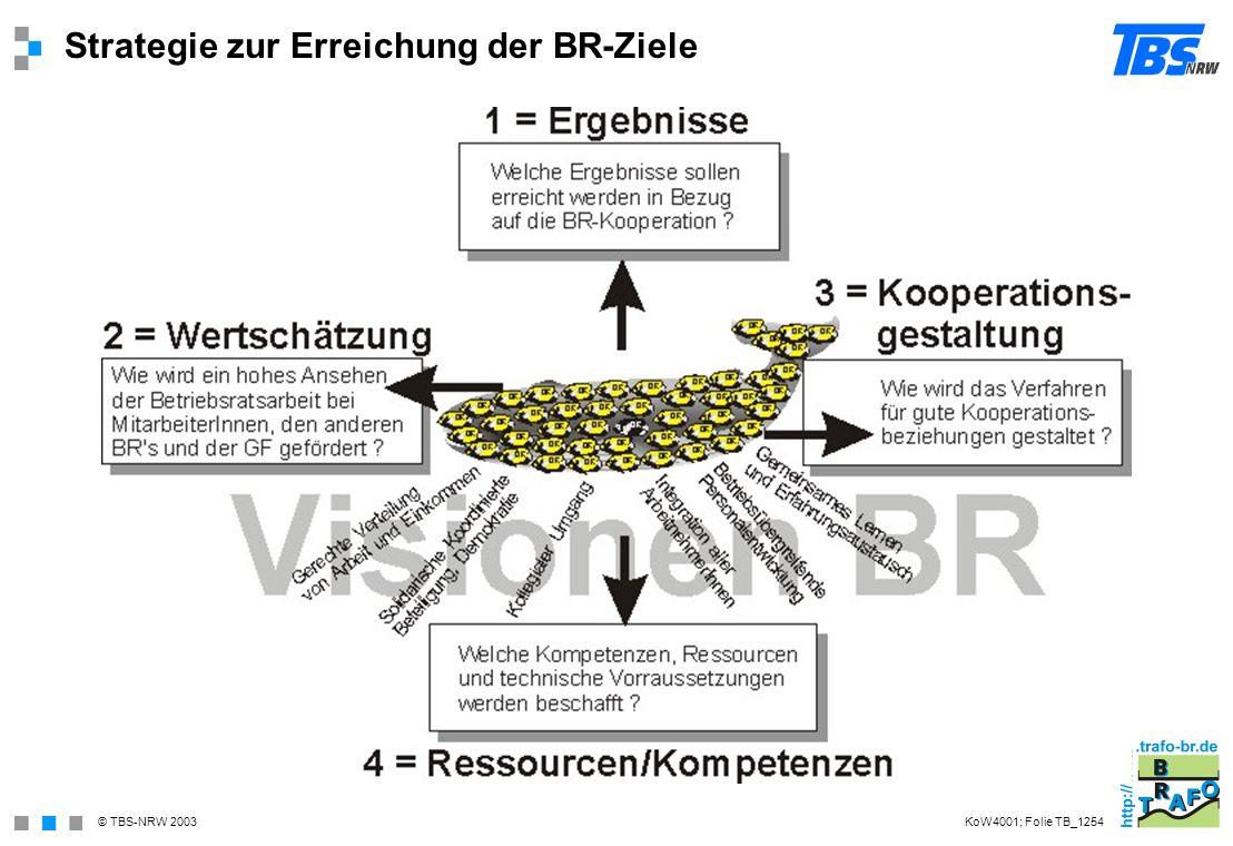 © TBS-NRW 2003 Strategie zur Erreichung der BR-Ziele KoW4001; Folie TB_1254