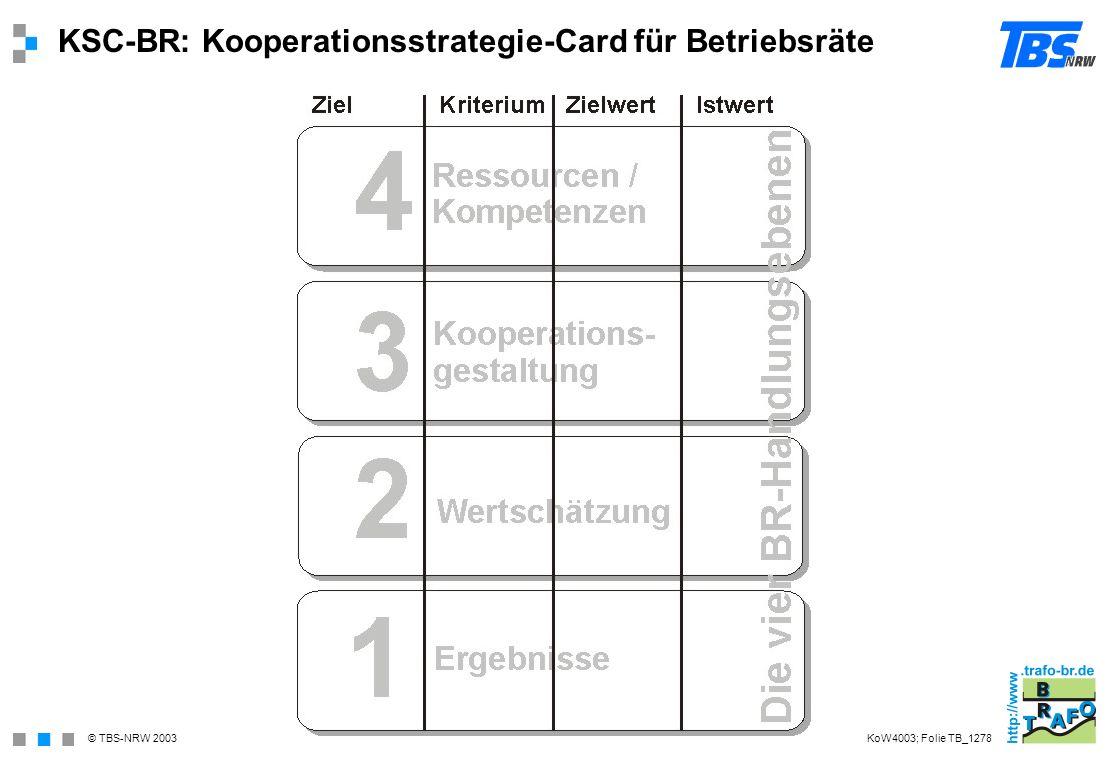 © TBS-NRW 2003 KSC-BR: Kooperationsstrategie-Card für Betriebsräte KoW4003; Folie TB_1278