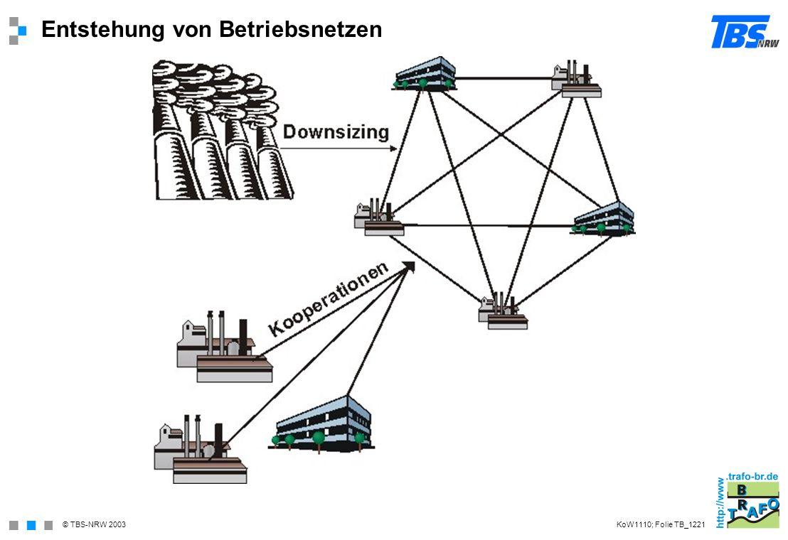 © TBS-NRW 2003 Entstehung von Betriebsnetzen KoW1110; Folie TB_1221