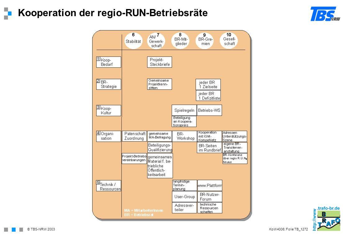 © TBS-NRW 2003 Kooperation der regio-RUN-Betriebsräte KoW4006; Folie TB_1272