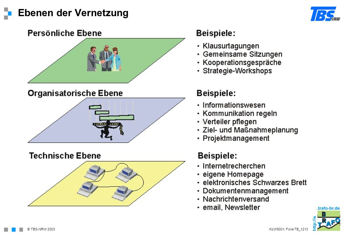 © TBS-NRW 2003 Ebenen der Vernetzung KoW5001; Folie TB_1213