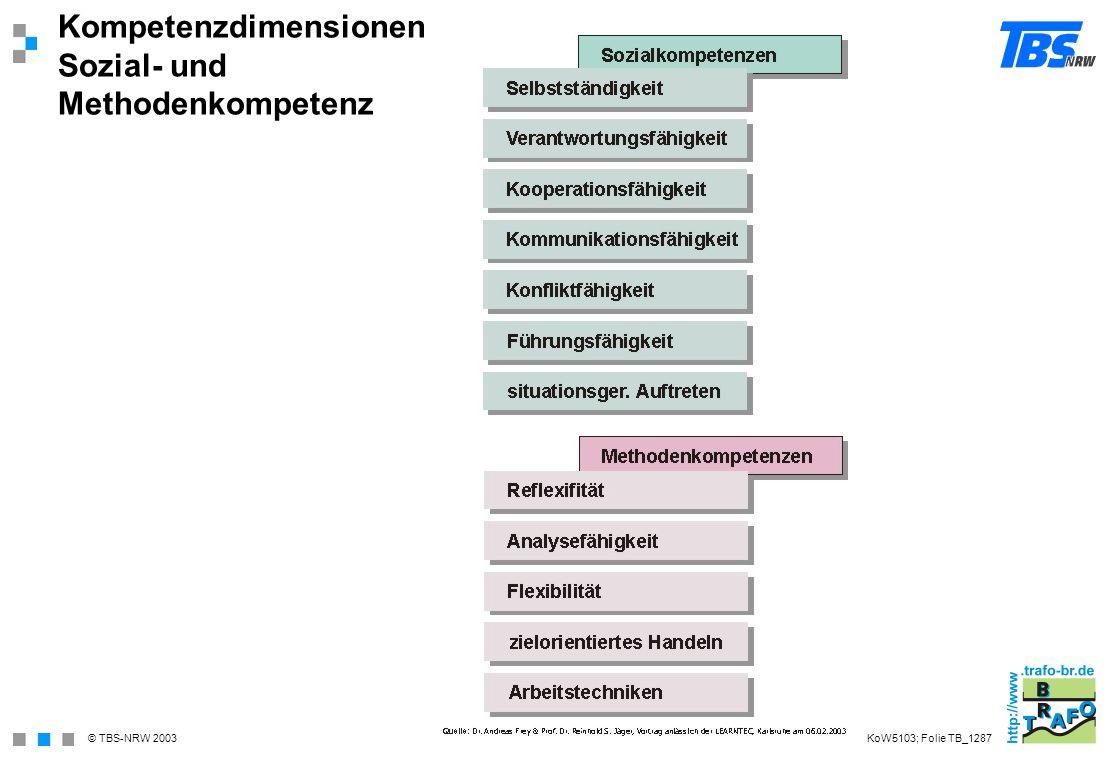 © TBS-NRW 2003 Kompetenzdimensionen Sozial- und Methodenkompetenz KoW5103; Folie TB_1287