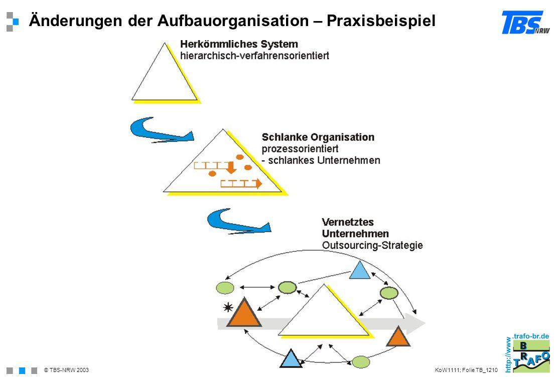 © TBS-NRW 2003 Änderungen der Aufbauorganisation – Praxisbeispiel KoW1111; Folie TB_1210