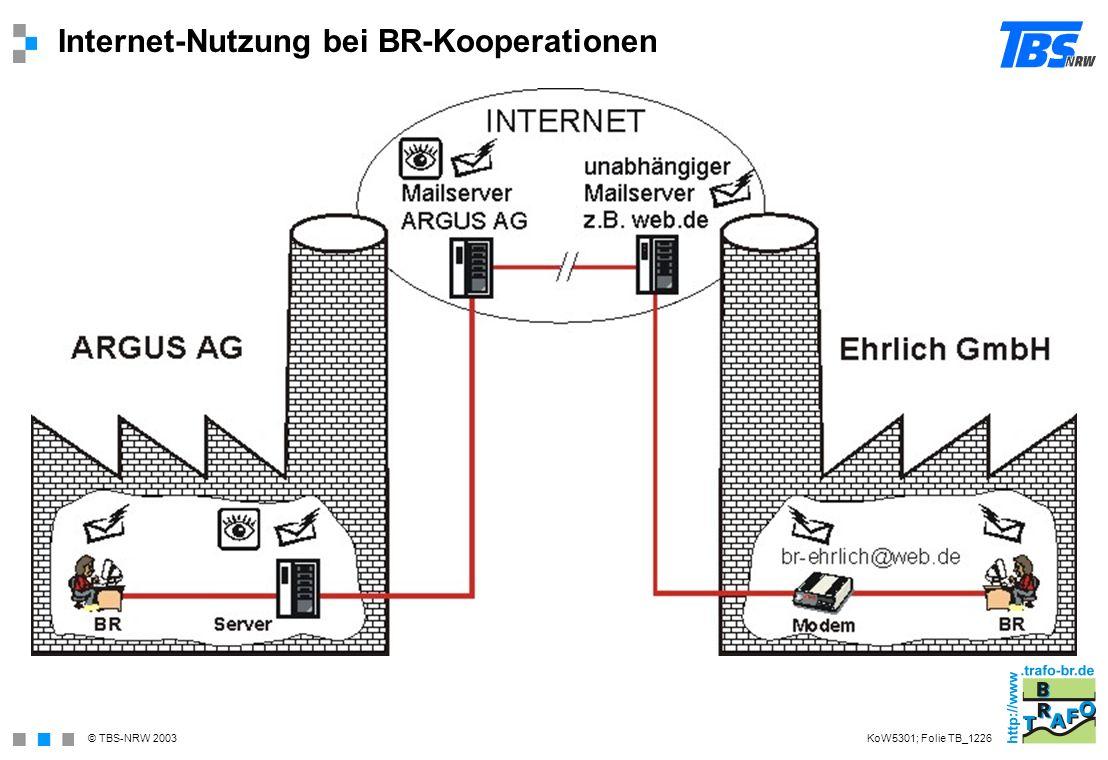 © TBS-NRW 2003 Internet-Nutzung bei BR-Kooperationen KoW5301; Folie TB_1226