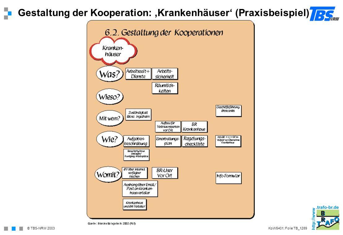 © TBS-NRW 2003 Gestaltung der Kooperation: Krankenhäuser (Praxisbeispiel) KoW5401; Folie TB_1289