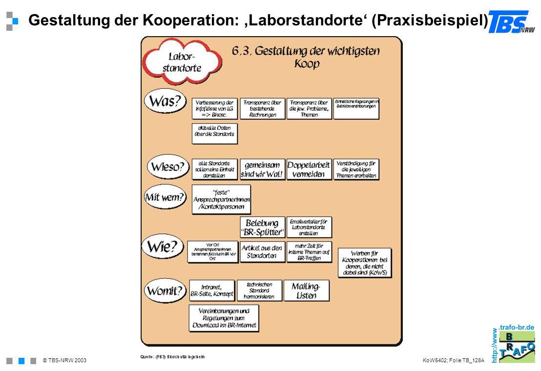 © TBS-NRW 2003 Gestaltung der Kooperation: Laborstandorte (Praxisbeispiel) KoW5402; Folie TB_128A