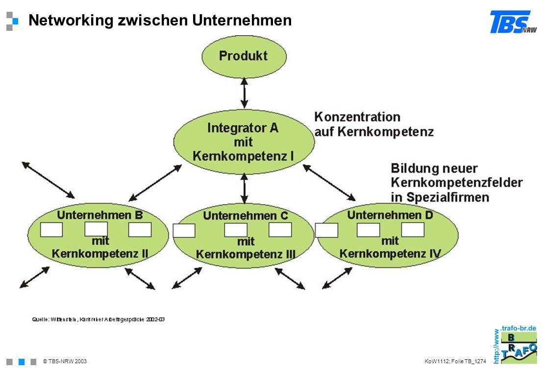 © TBS-NRW 2003 Networking zwischen Unternehmen KoW1112; Folie TB_1274