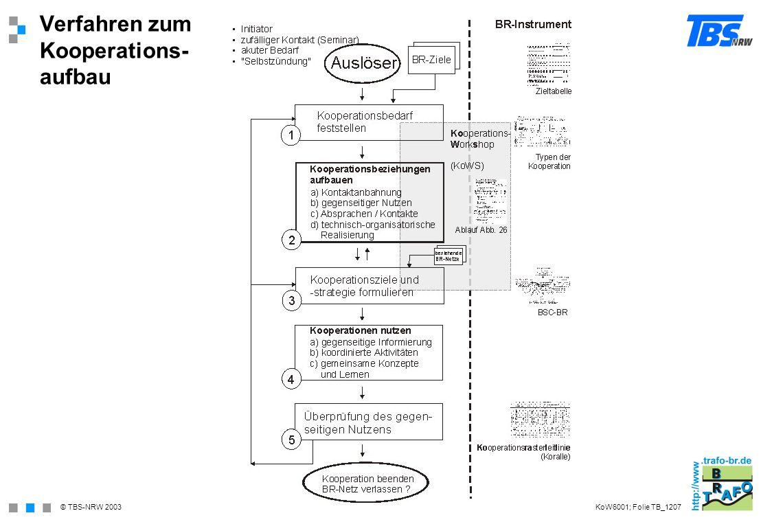 © TBS-NRW 2003 Verfahren zum Kooperations- aufbau KoW6001; Folie TB_1207