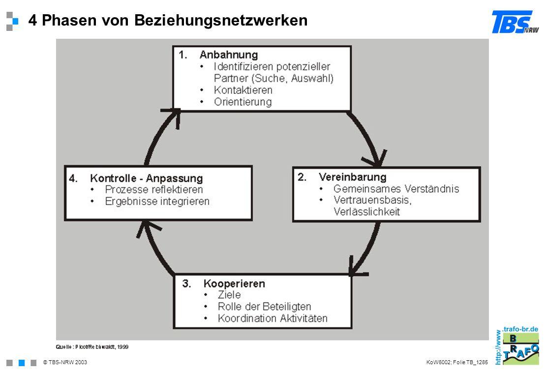 © TBS-NRW 2003 4 Phasen von Beziehungsnetzwerken KoW6002; Folie TB_1285