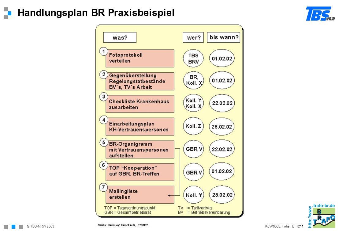 © TBS-NRW 2003 Handlungsplan BR Praxisbeispiel KoW6003; Folie TB_1211