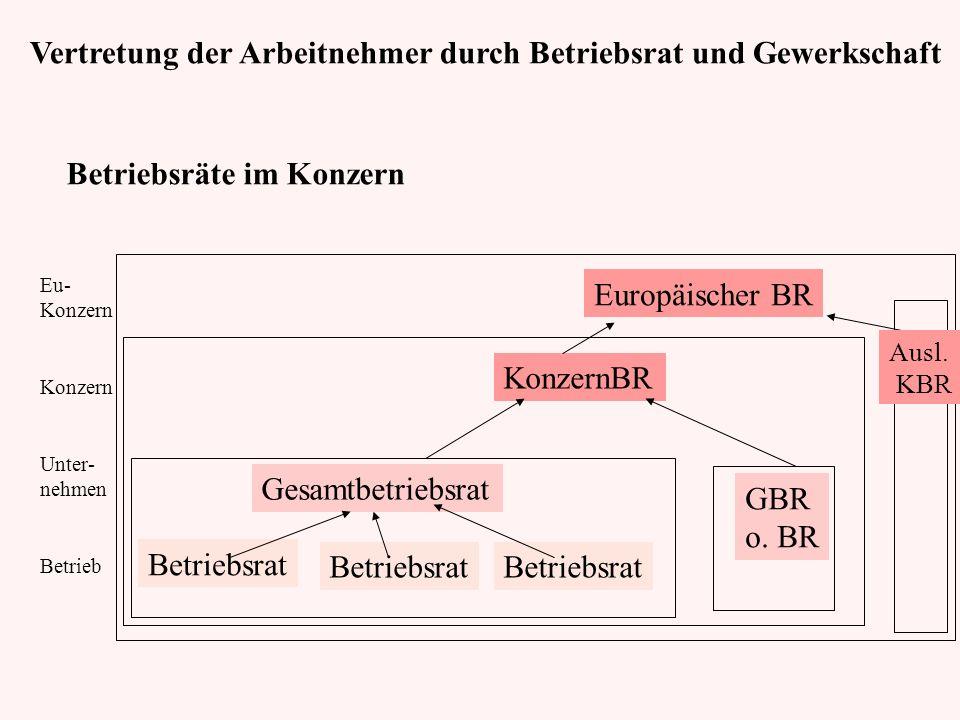 Betriebsrat Gesamtbetriebsrat KonzernBR Europäischer BR GBR o. BR Ausl. KBR Eu- Konzern Unter- nehmen Betrieb Betriebsräte im Konzern Vertretung der A