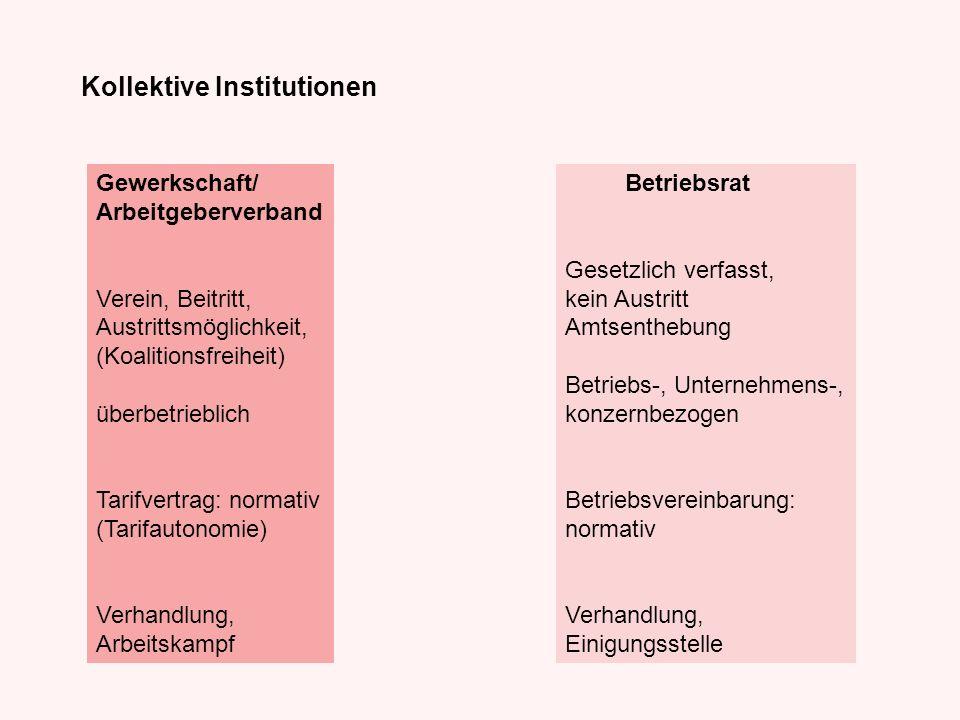 Kollektive Institutionen Betriebsrat Gesetzlich verfasst, kein Austritt Amtsenthebung Betriebs-, Unternehmens-, konzernbezogen Betriebsvereinbarung: n