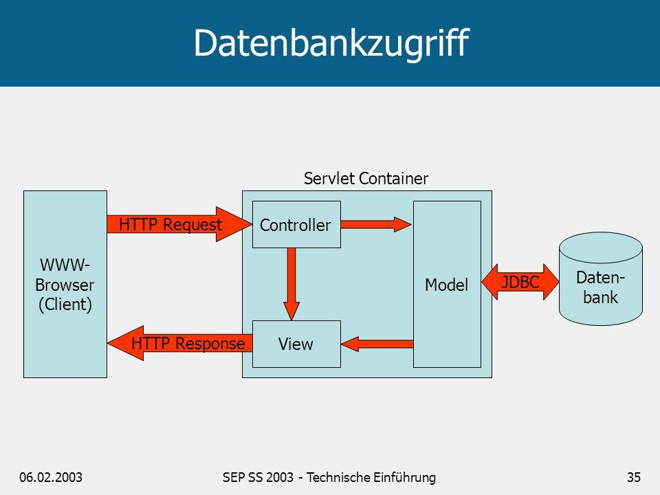 06.02.2003SEP SS 2003 - Technische Einführung35 Datenbankzugriff WWW- Browser (Client) View Model Daten- bank JDBC HTTP Request HTTP Response Controll