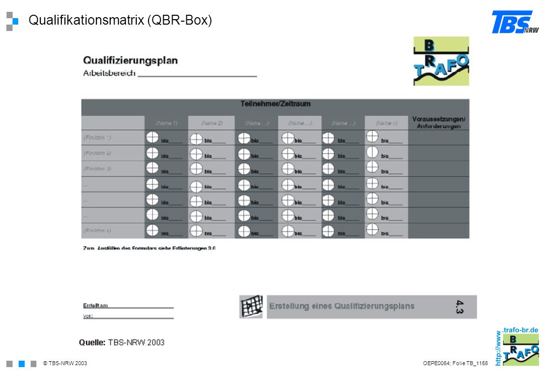© TBS-NRW 2003 Qualifikationsmatrix (QBR-Box) OEPE0064; Folie TB_1158