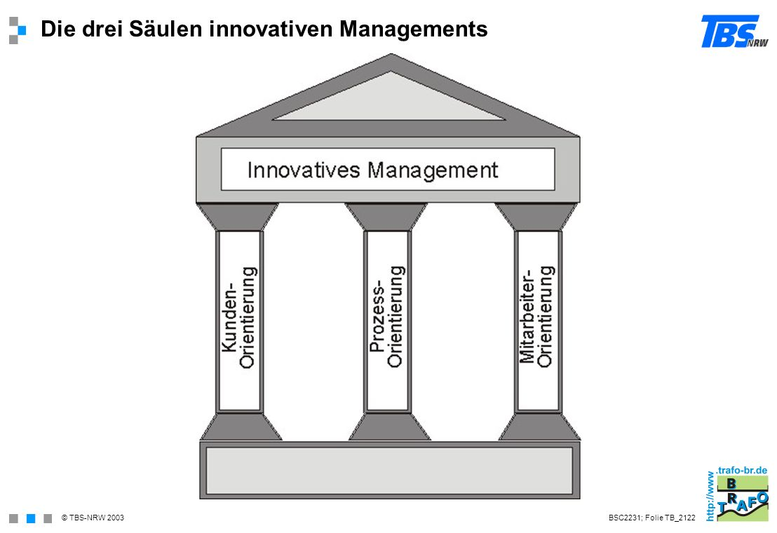 © TBS-NRW 2003 Die drei Säulen innovativen Managements BSC2231; Folie TB_2122