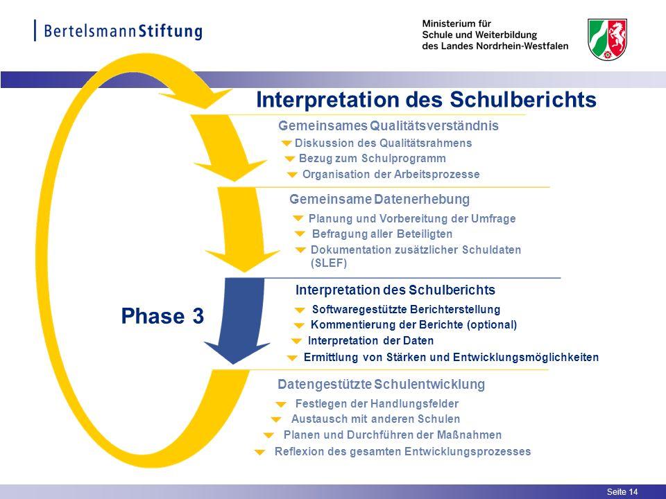 Seite 14 Interpretation des Schulberichts Organisation der Arbeitsprozesse Bezug zum Schulprogramm Diskussion des Qualitätsrahmens Gemeinsames Qualitä