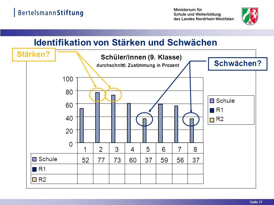 Seite 17 Identifikation von Stärken und Schwächen Schüler/innen (9. Klasse) 0 20 40 60 80 100 Schule R1 R2 Schule 5277736037595637 R1 R2 12345678 durc