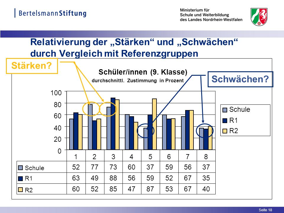 Seite 18 Relativierung der Stärken und Schwächen durch Vergleich mit Referenzgruppen