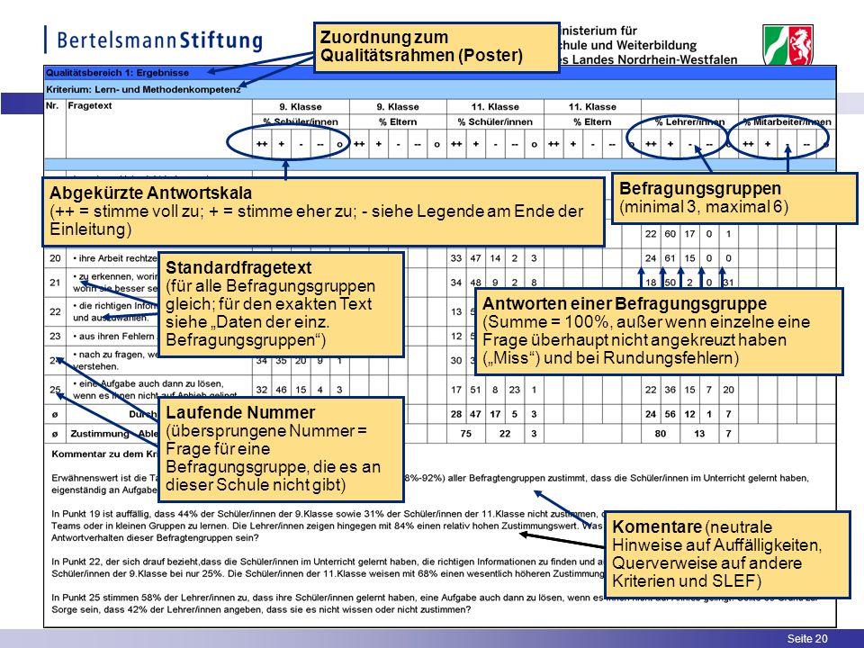 Seite 20 Zuordnung zum Qualitätsrahmen (Poster) Abgekürzte Antwortskala (++ = stimme voll zu; + = stimme eher zu; - siehe Legende am Ende der Einleitu