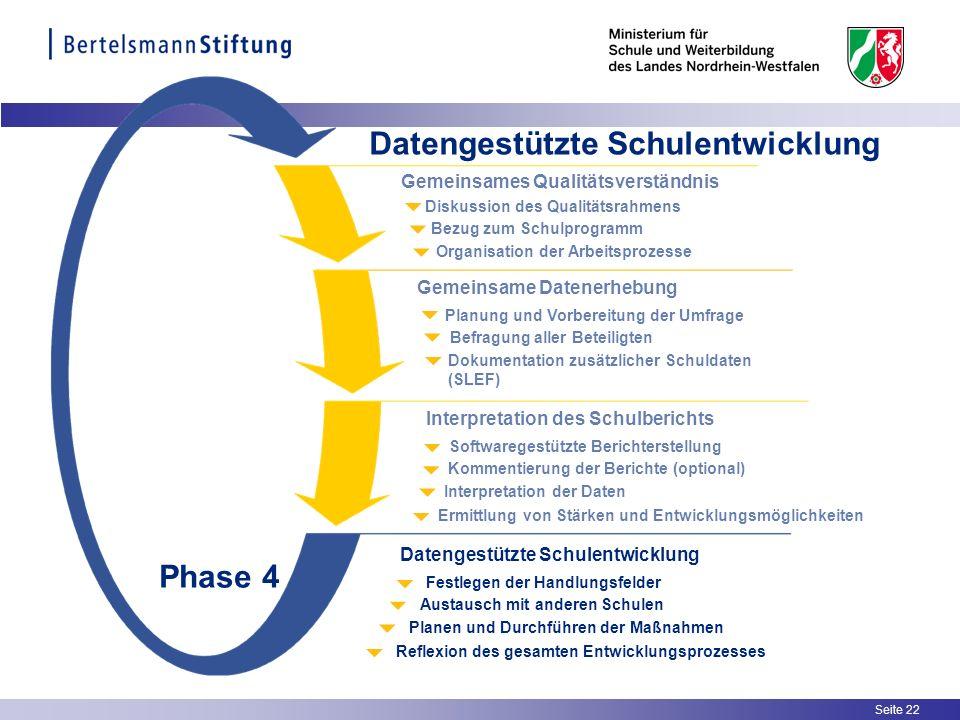 Seite 22 Organisation der Arbeitsprozesse Bezug zum Schulprogramm Diskussion des Qualitätsrahmens Gemeinsames Qualitätsverständnis Dokumentation zusät