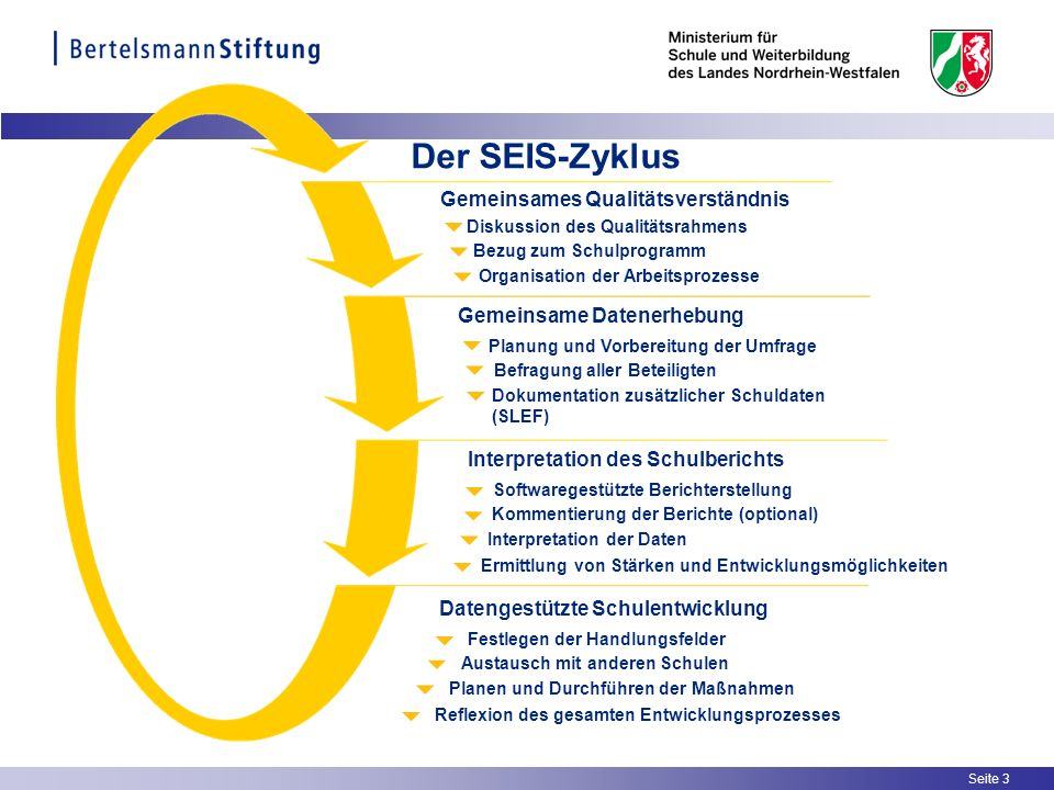 Seite 4 Ziele der Selbstevaluation mit SEIS Das Instrument SEIS dient der standardisierten Selbstevaluation von Schulen; es versteht sich auch als Steuerungsinstrument für Schulleitungen und Kollegien.